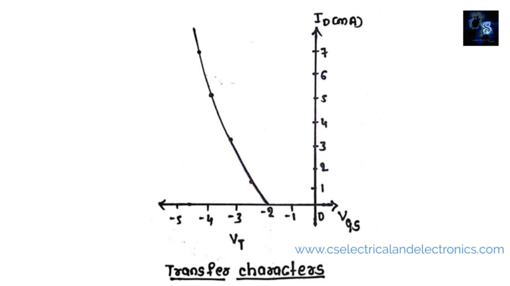 transfer characteristics of  p-Channel E-MOSFET