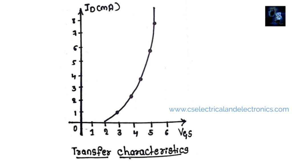 transfer characteristics of n-Channel Enhancement-MOSFET