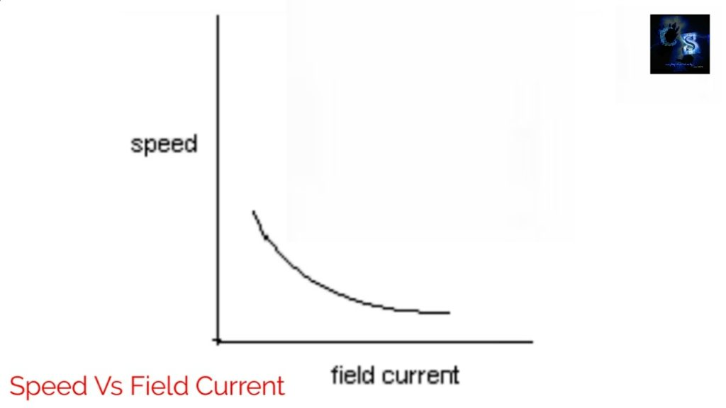 graph of field flux control method