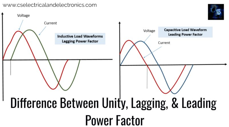 Difference-Between-Unity-Lagging-Leading-Power-Factor.j