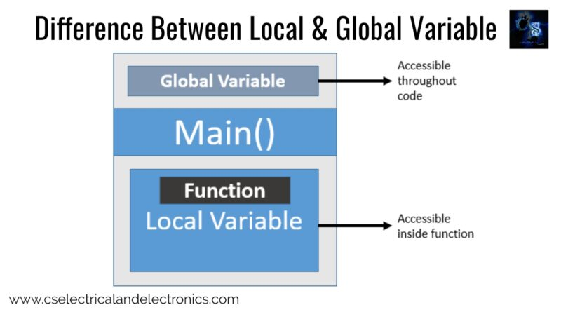local-and-global-variable