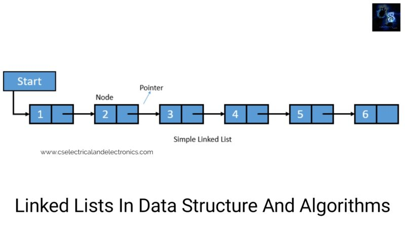 Simply Linked-Lists-In-Data-Structure