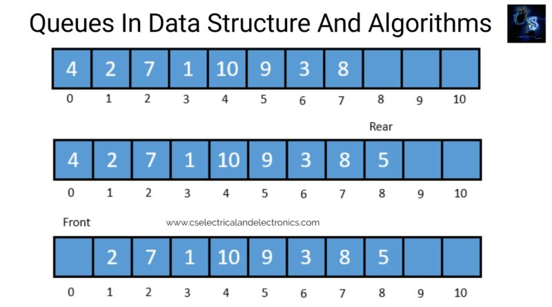 Queues-in-data-structure