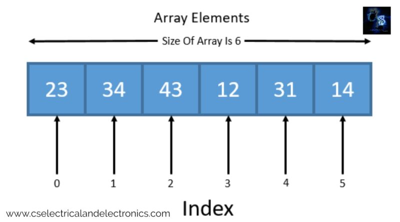 arrays-in-data-structure-and-algorithms