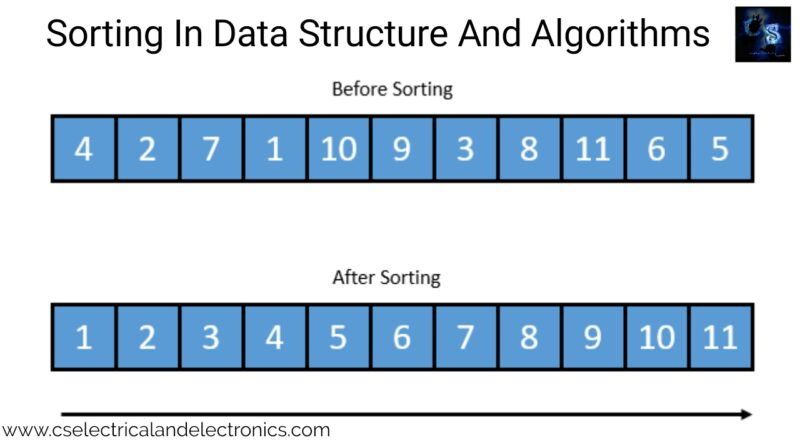 sorting-in-data-structure-and-algorithms