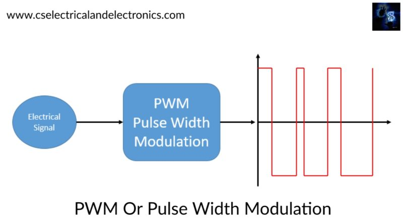 PWM-Or-Pulse-Width-Modulation